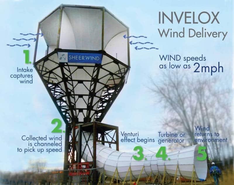 toranj sa vetroturbinom