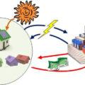 Solarna bašta dostupna svakome