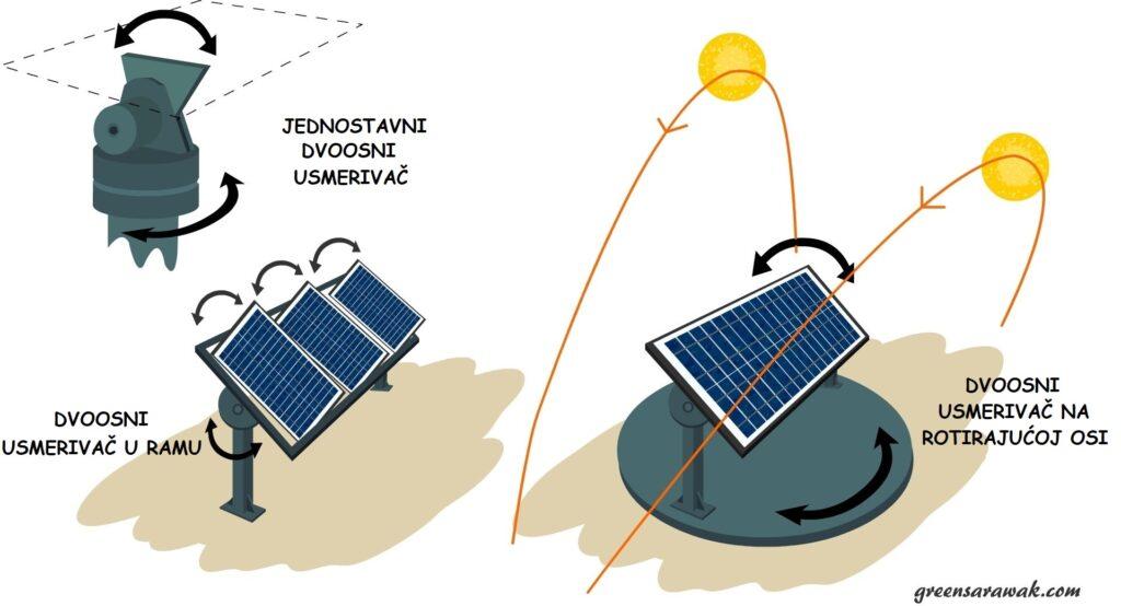 dvoosni solarni usmerivač