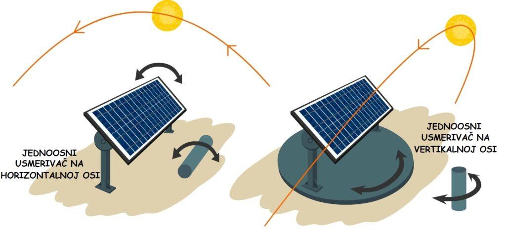jednoosni solarni usmerivač
